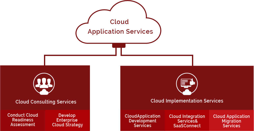could application services